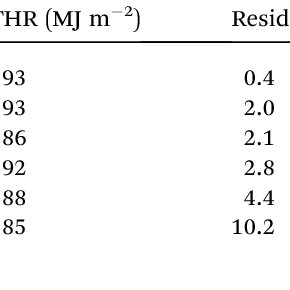 Effect of GNS and CB on the total heat release of LLDPE
