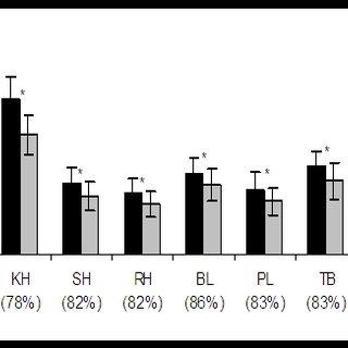 (PDF) IGF-I, IGFBPs, and Inflammatory Cytokine Responses