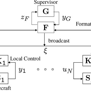(PDF) A Decentralized Scheme for Spacecraft Formation