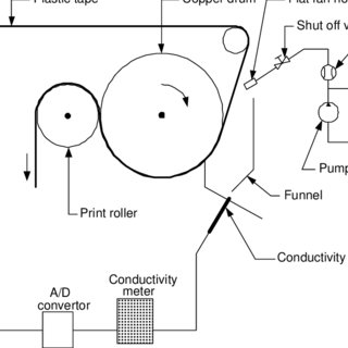 Schematic drawing of the conductivity spray deposit