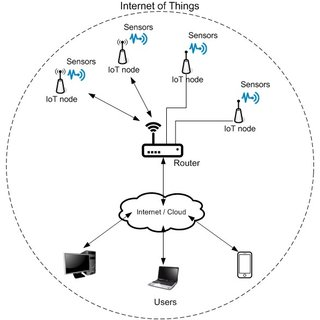(PDF) Application of IoT in monitoring and controlling