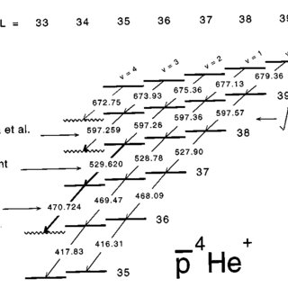 Radial probability densities of the antiproton R 2 j p (R