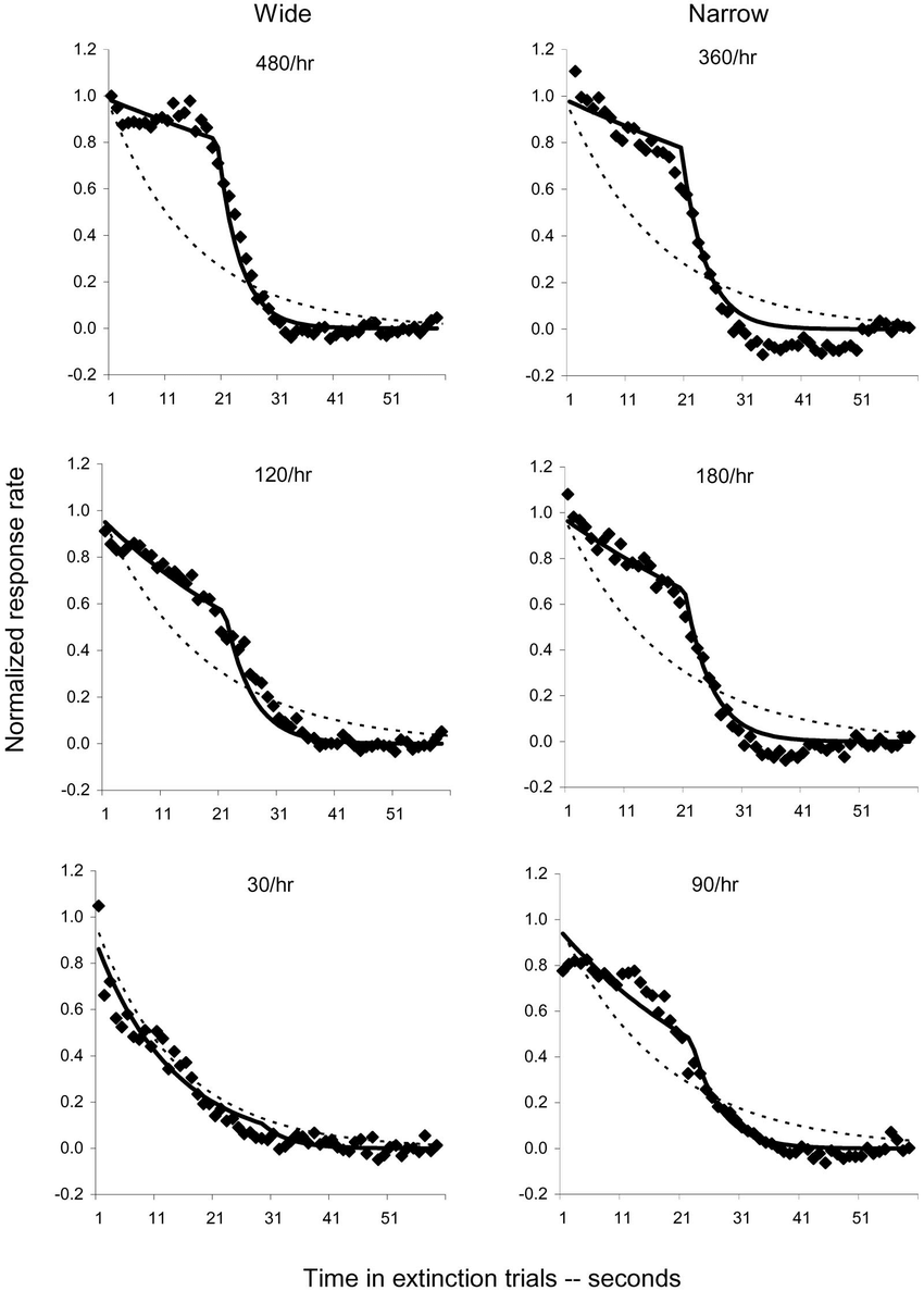 The extinction data of Figure 1, reexpressed as average