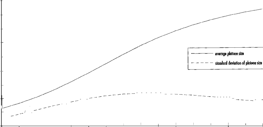 Average and Standard Deviation of Platoon Size