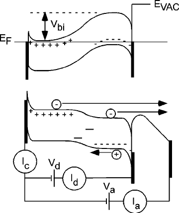 Energy band diagram of a p