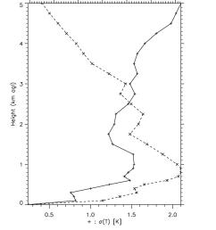 standard deviation uncertainties for radiometer retrievals of download scientific diagram [ 850 x 1095 Pixel ]