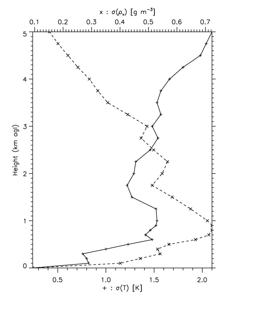 medium resolution of standard deviation uncertainties for radiometer retrievals of download scientific diagram