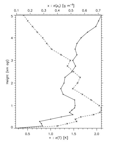 small resolution of standard deviation uncertainties for radiometer retrievals of download scientific diagram