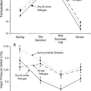 -Seasonal patterns in the aspect of Gila Monster shelter