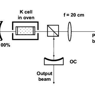 Pump beam to cavity mode matching. (L