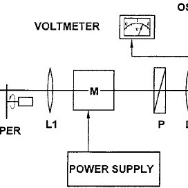 Schematic diagram of the autocorrelator for the ultrashort