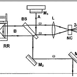 Schematic diagram of the autocorrelator for the ultrashort
