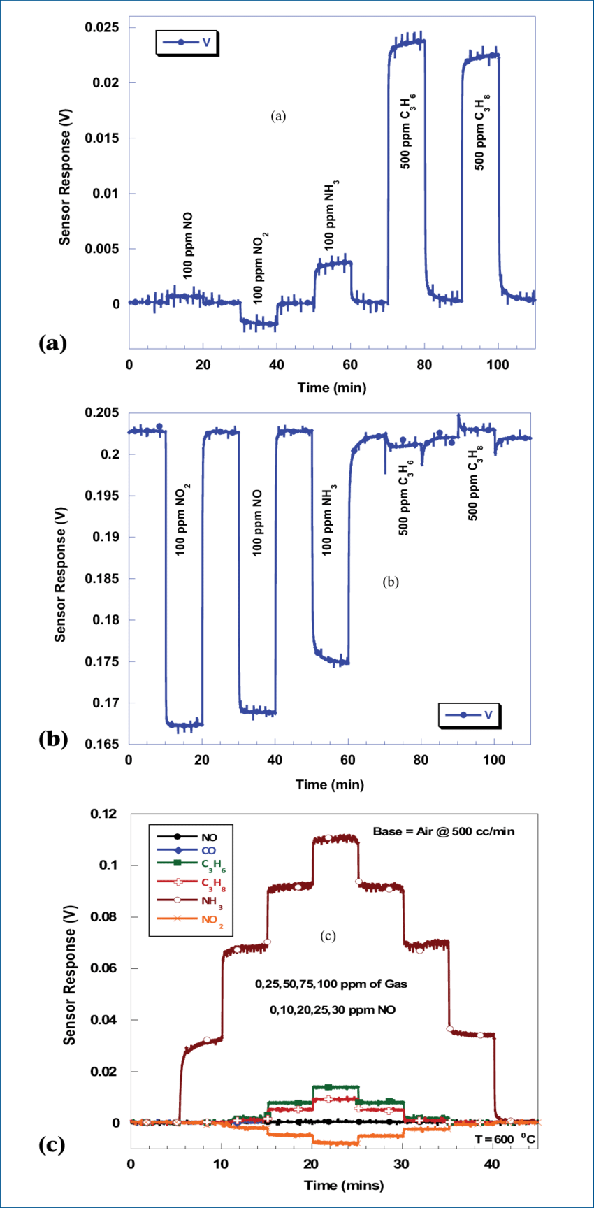 medium resolution of sensor configuration la 0 8 sr 0 2 cro 3 ysz pt open circuit 550 c 200 sccm b sensor configuration la 0 8 sr 0 2 cro 3 ysz pt