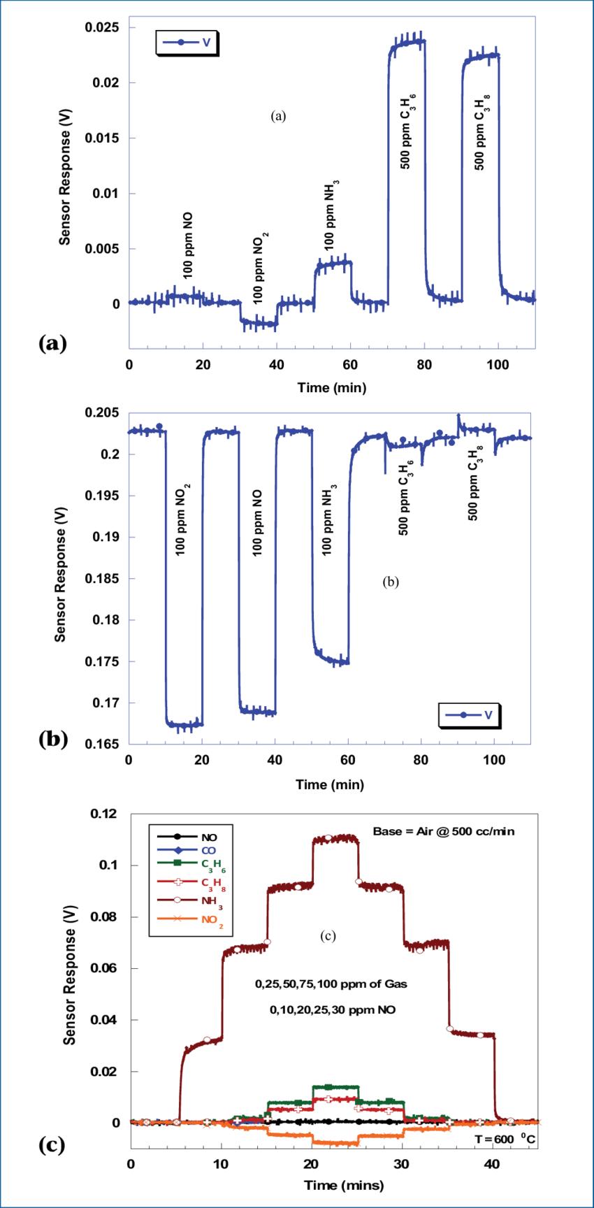 hight resolution of sensor configuration la 0 8 sr 0 2 cro 3 ysz pt open circuit 550 c 200 sccm b sensor configuration la 0 8 sr 0 2 cro 3 ysz pt