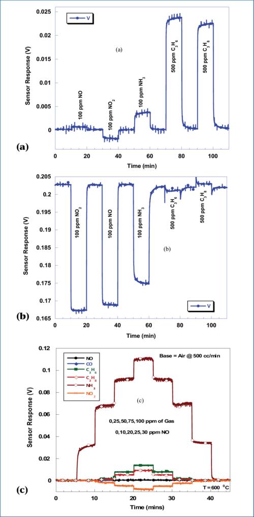 small resolution of sensor configuration la 0 8 sr 0 2 cro 3 ysz pt open circuit 550 c 200 sccm b sensor configuration la 0 8 sr 0 2 cro 3 ysz pt