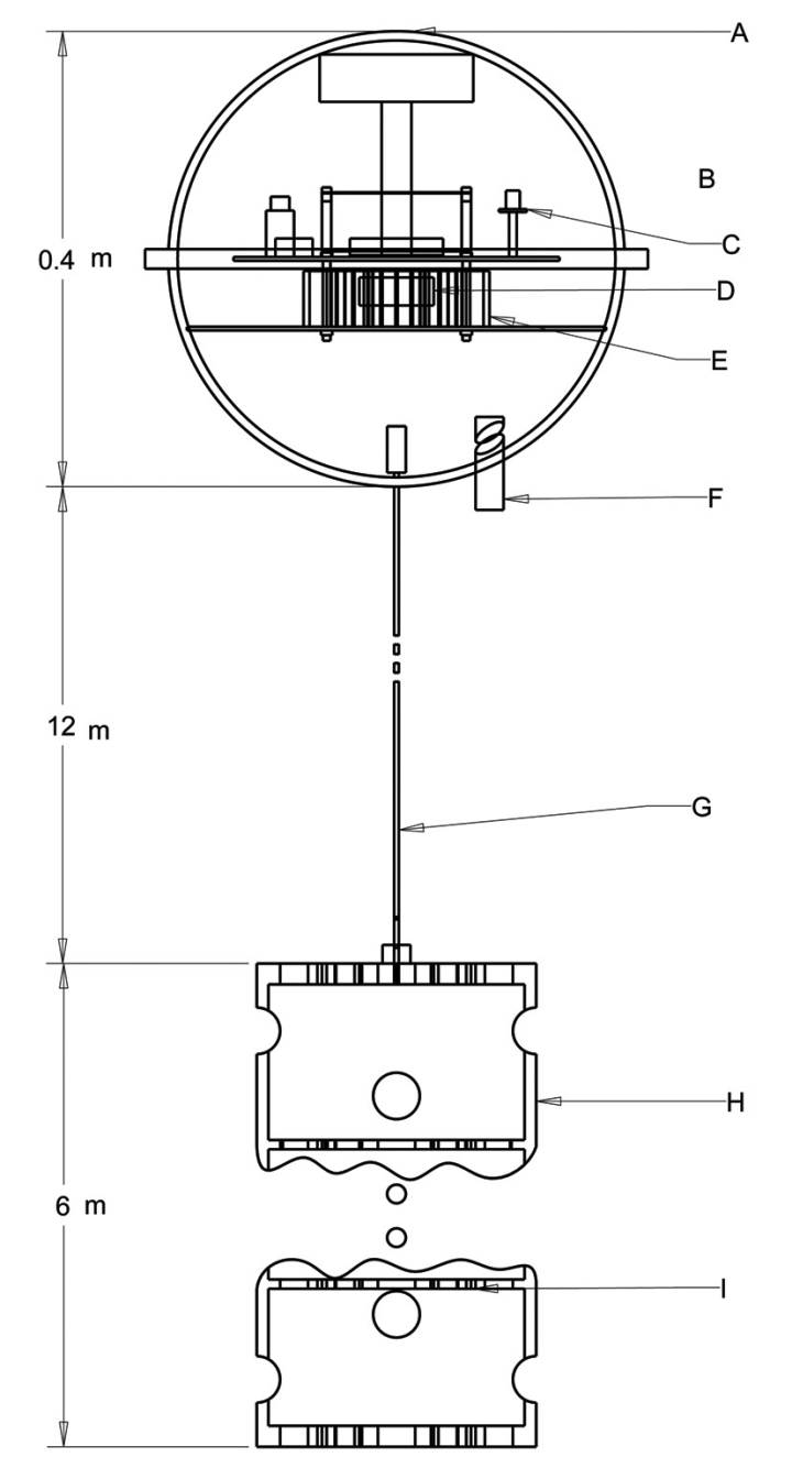 medium resolution of schematic of drifting buoy and drogue a hull b insat modem