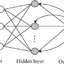 Basic Neural Network The processing of ANN is done in 3