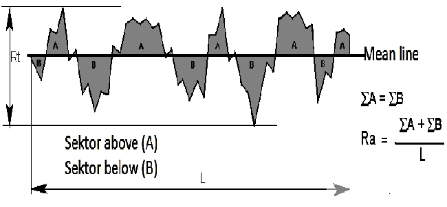 Schematic of parameter definition used to compute the mean