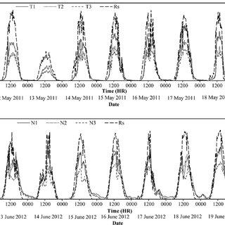 The diurnal variation of stem sap flow of tomato for