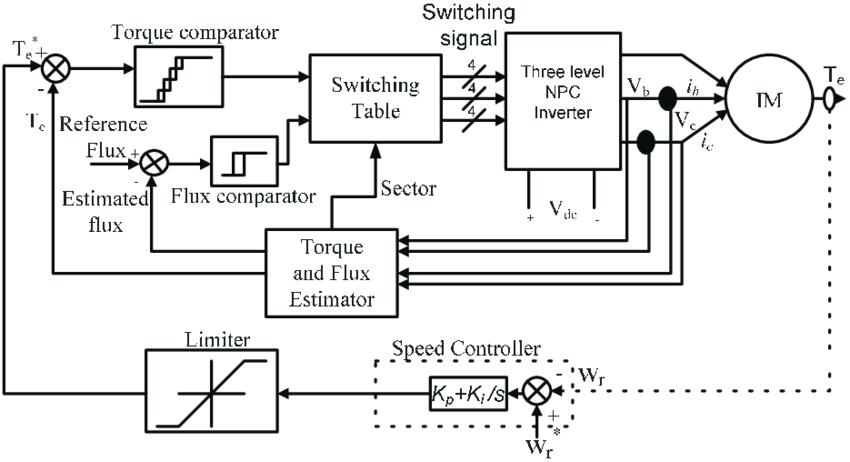 induction motor vector diagram