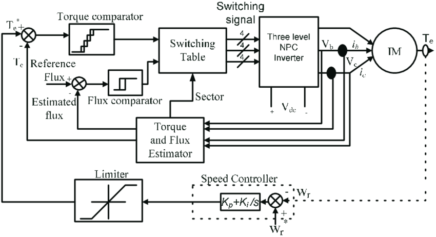 Block diagram of three-level inverter-fed DTC induction