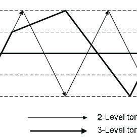 Block diagram of three-level inverter-fed DTC induction