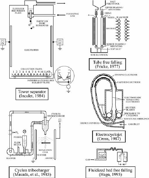 Electrostatic separators based on contact or tribo