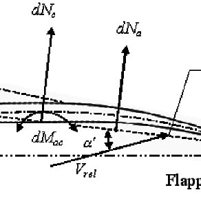 (PDF) A Dragonfly Inspired Flapping Wing Actuated by