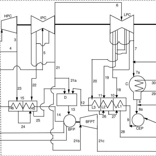 Process flow diagram for the turbine cycle of the unit