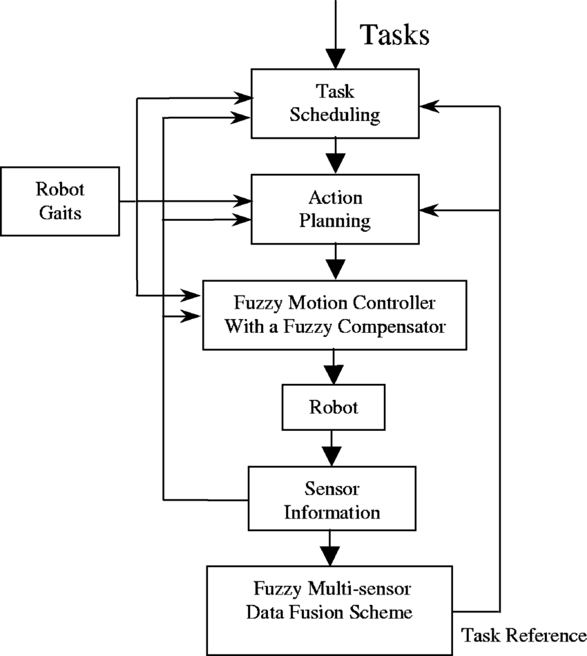 hight resolution of overall control system block diagram
