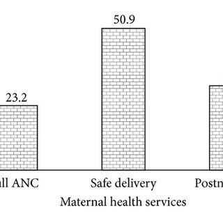 Percentage distribution of full antenatal care in