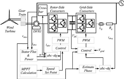 Block diagram of DFIG control systems illustrating the