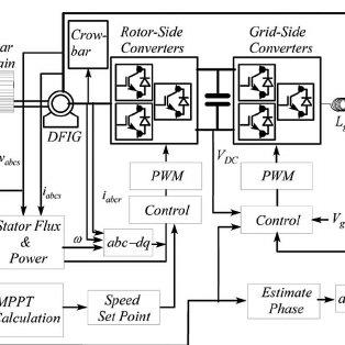 (PDF) Nonlinear, Optimal Control of a Wind Turbine Generator