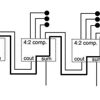Using 4:2 compressors to construct an 8-bit multiplier