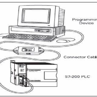 Basic operation of PLC system The configuration of PLC