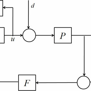 (PDF) LFT modelling and H∞ control of a non-linear MIMO