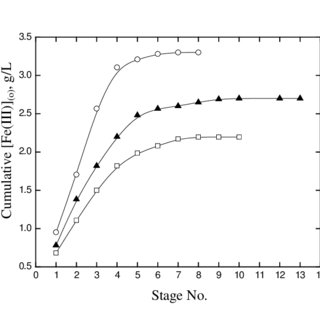 (PDF) Solvent Extraction of Fe(III) from Aqueous Chloride