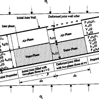 (PDF) Two-Phase (Air and Water) Flow through Rock Joints