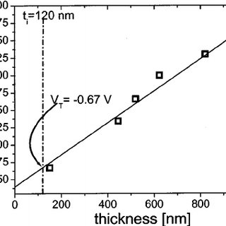 Linear fit of the threshold voltage versus the thickness