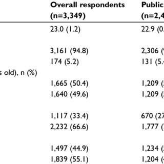 (PDF) Self-assessment of nursing competency among final