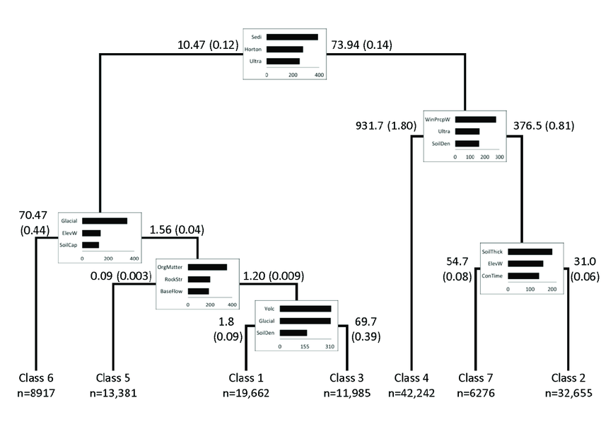 Flow diagram showing the type of datasets, explanatory