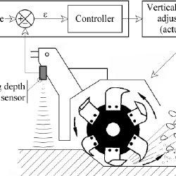 (PDF) A microwave distance measurement sensor for