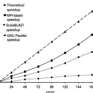 Performance comparison between MPI-blastn and mpiBLAST