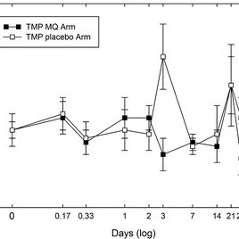 (PDF) Pharmacokinetics of mefloquine and its effect on