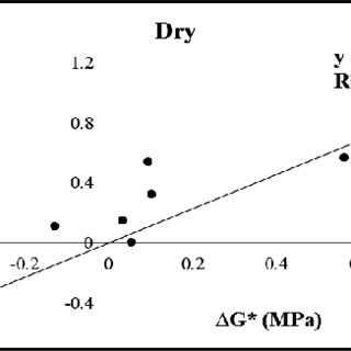 (PDF) The Effect of Bitumen Stiffness on the Adhesive