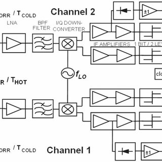 (PDF) The WISE 2000 and 2001 Field Experiments in Support