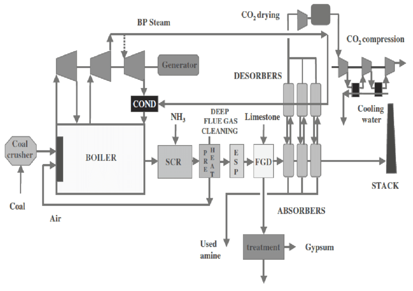 Schematic of Coal Power Plant retrofitted with Post