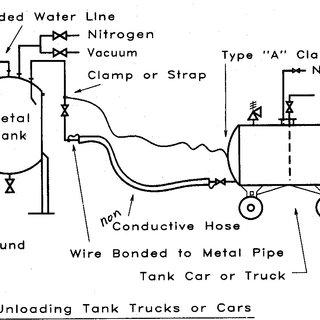 3: Bonding and Grounding of Gasoline Tank during Unloading