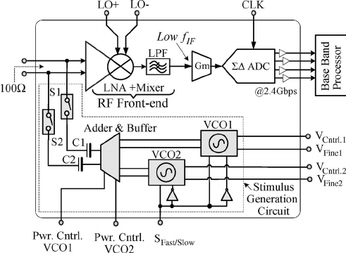 Block diagram of the wideband radio receiver with on-chip