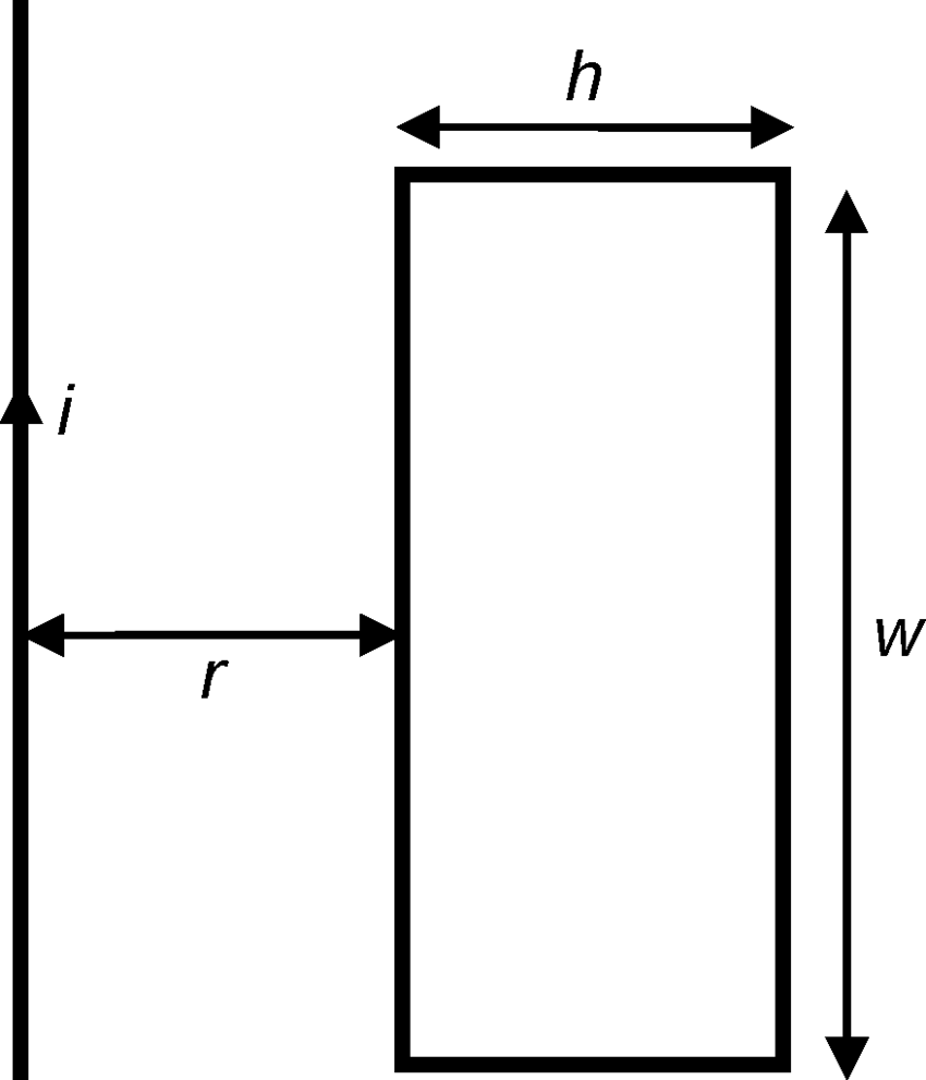 hight resolution of rectangular coil near a current carrying conductor